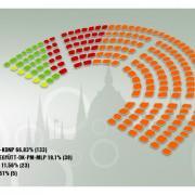 A Parlament jelenlegi összetétele a szavazatok 93,53 százalékos feldolgozottsága alapján.